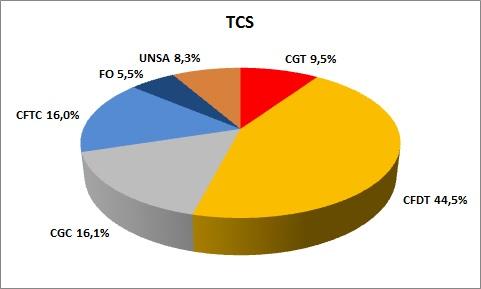 représentativité TCS