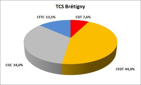 représentativité TCS Brétigny