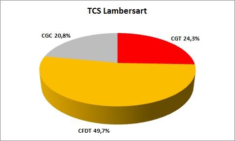 représentativité TCS Lambersart