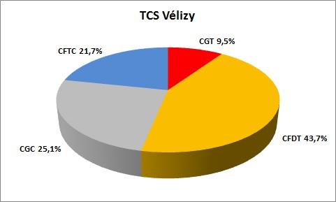 représentativité TCS Velizy