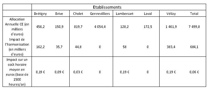 harmonisation CE 2